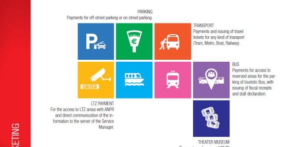 ticketing-casse-automatiche-palestre-centri-wellness-parcheggi-automatici-ospedali-ASL-nuraia-treviso-venezia-padova-belluno
